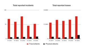 สถิติการโจมตีเครื่องเอทีเอ็มในยุโรปตั้งแต่ปี 2554 ถึง 2558