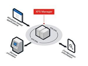 สถาปัตยกรรมระบบ XFS